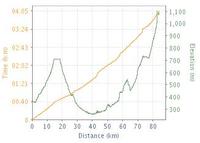 Distance vs Elevation